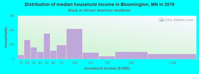 Bloomington household income for Black householders