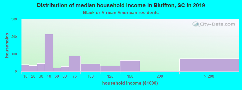 Bluffton household income for Black householders