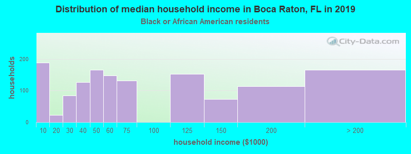 Boca Raton household income for Black householders