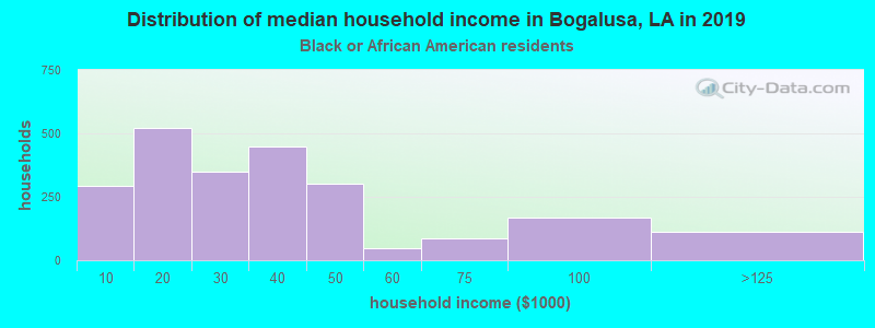 Bogalusa household income for Black householders