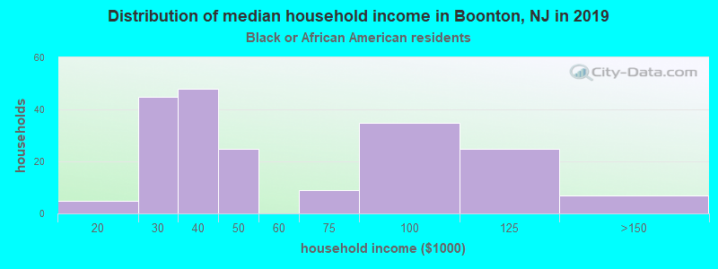 Boonton household income for Black householders