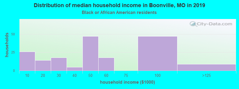 Boonville household income for Black householders