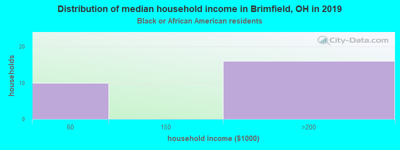 Brimfield household income for Black householders