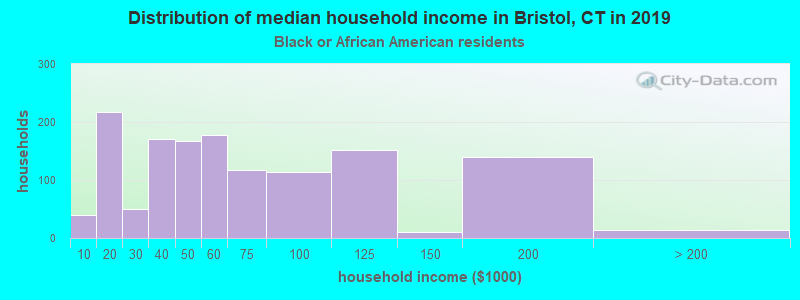 Bristol household income for Black householders