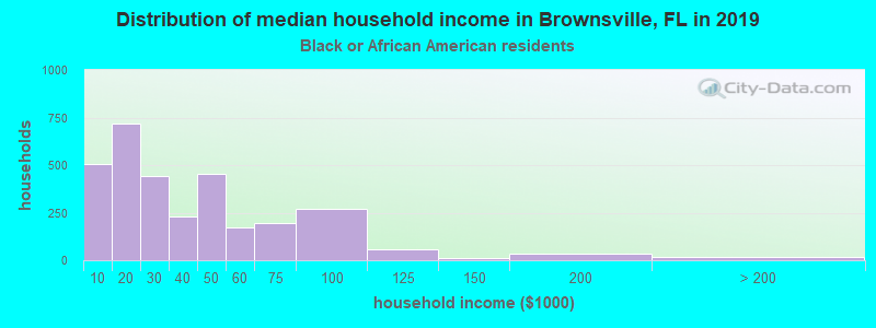 Brownsville household income for Black householders