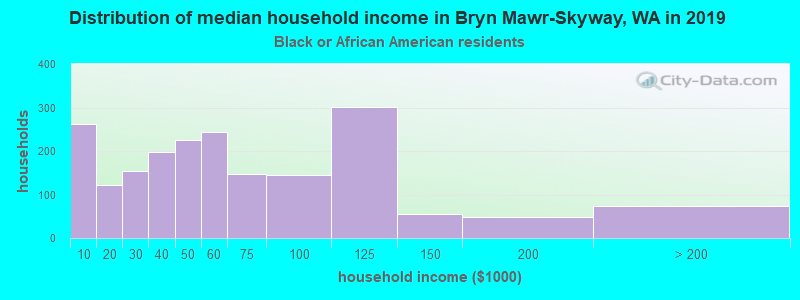 Bryn Mawr-Skyway household income for Black householders