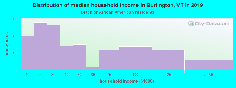 Burlington household income for Black householders