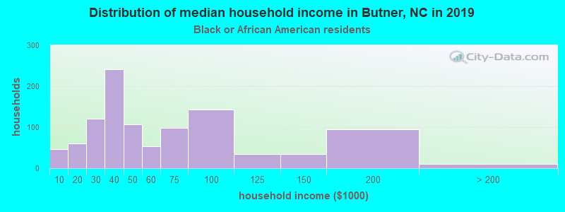 Butner household income for Black householders