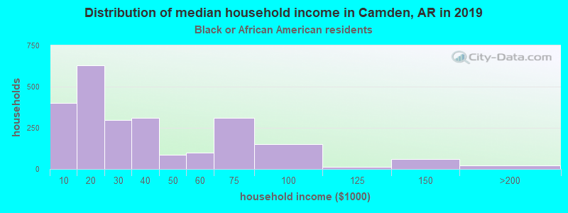 Camden household income for Black householders