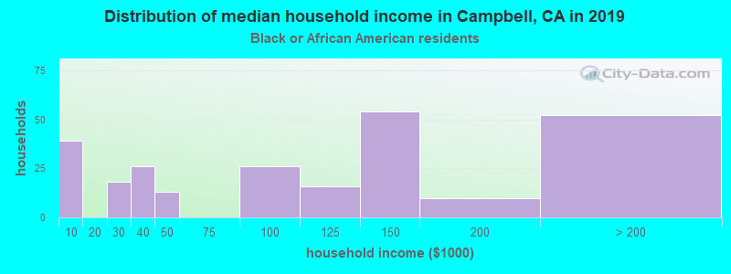 Campbell household income for Black householders