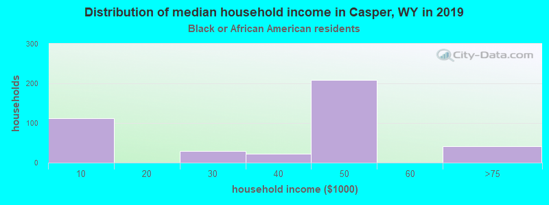Casper household income for Black householders