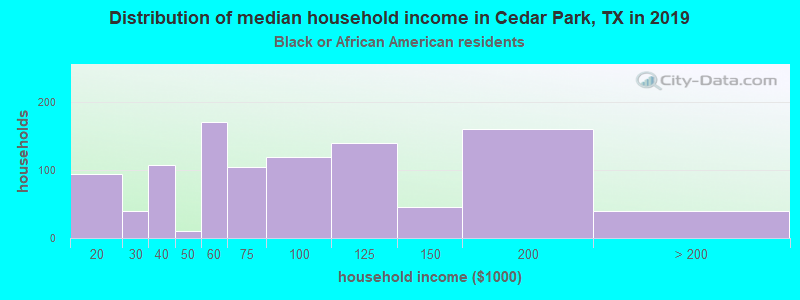 Cedar Park household income for Black householders