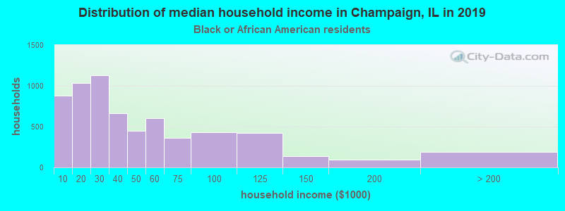 Champaign household income for Black householders
