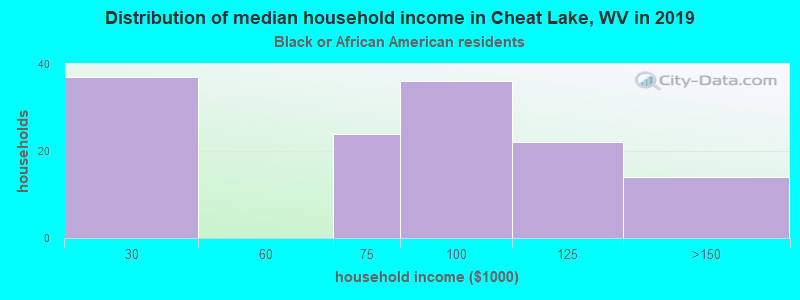 Cheat Lake household income for Black householders