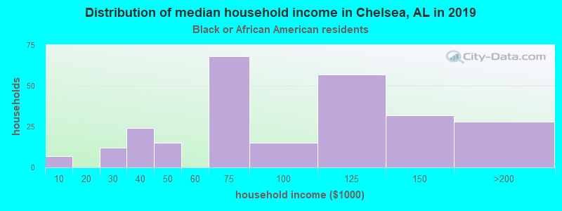 Chelsea household income for Black householders