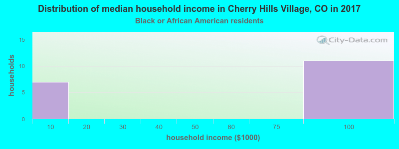 Cherry Hills Village household income for Black householders