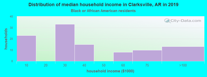 Clarksville household income for Black householders