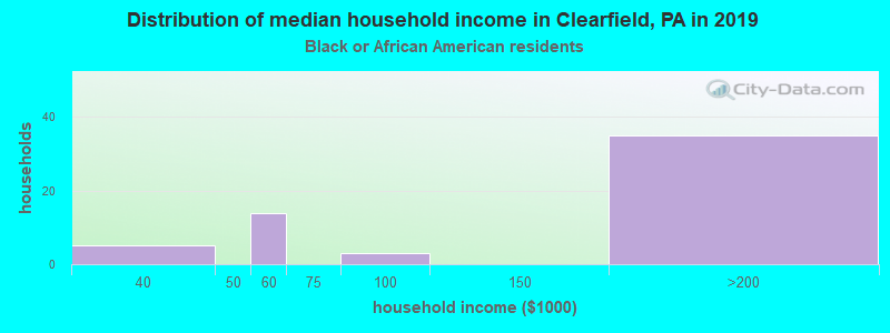 Clearfield household income for Black householders