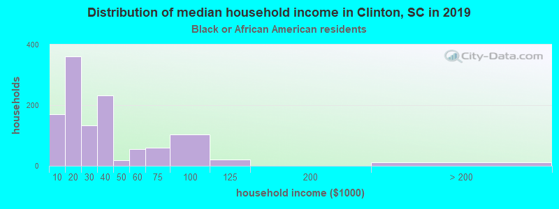 Clinton household income for Black householders