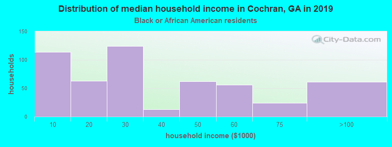 Cochran household income for Black householders