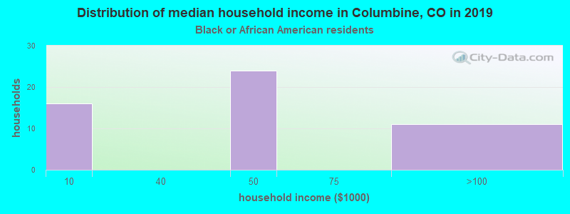 Columbine household income for Black householders