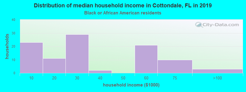 Cottondale household income for Black householders