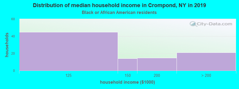Crompond household income for Black householders