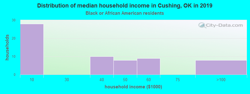 Cushing household income for Black householders