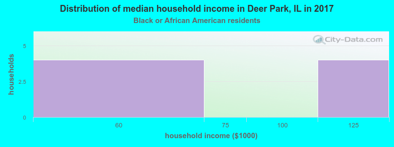 Deer Park household income for Black householders