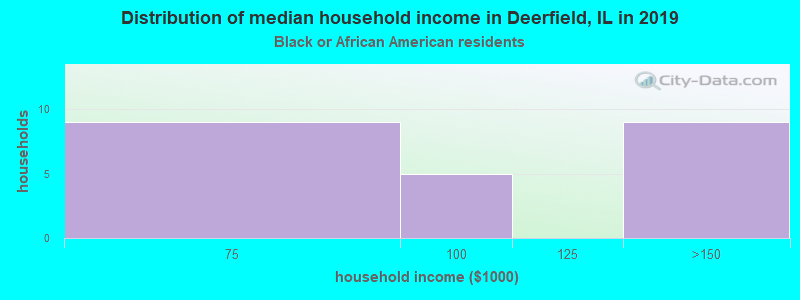 Deerfield household income for Black householders