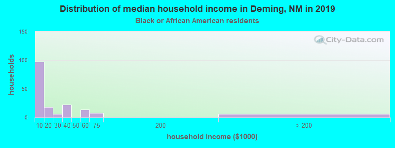 Deming household income for Black householders