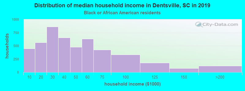 Dentsville household income for Black householders