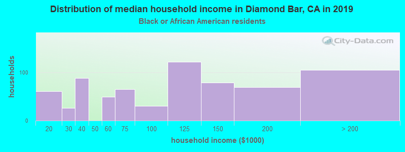 Diamond Bar household income for Black householders