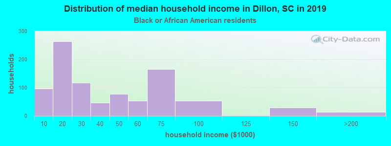 Dillon household income for Black householders