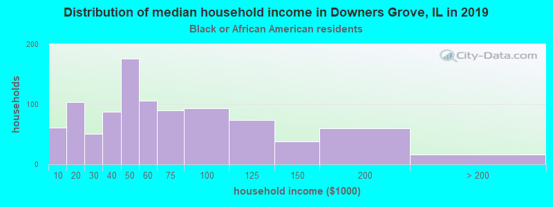 Downers Grove household income for Black householders