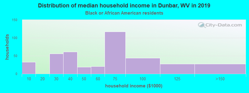 Dunbar household income for Black householders