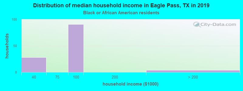 Eagle Pass household income for Black householders