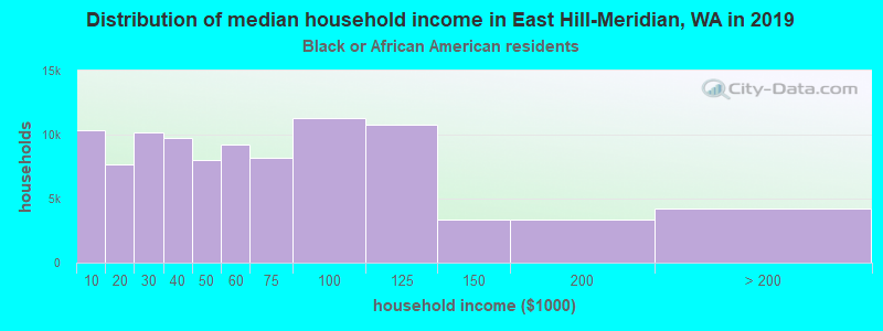 East Hill-Meridian household income for Black householders