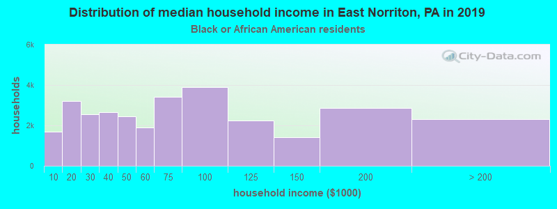 East Norriton household income for Black householders