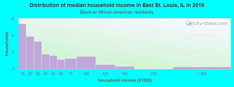 East St. Louis household income for Black householders