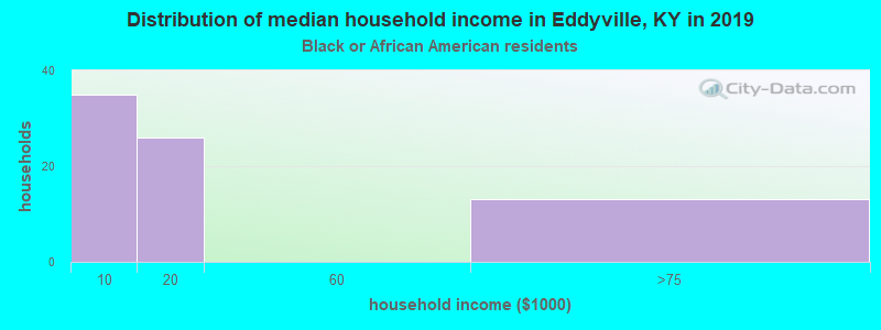 Eddyville household income for Black householders