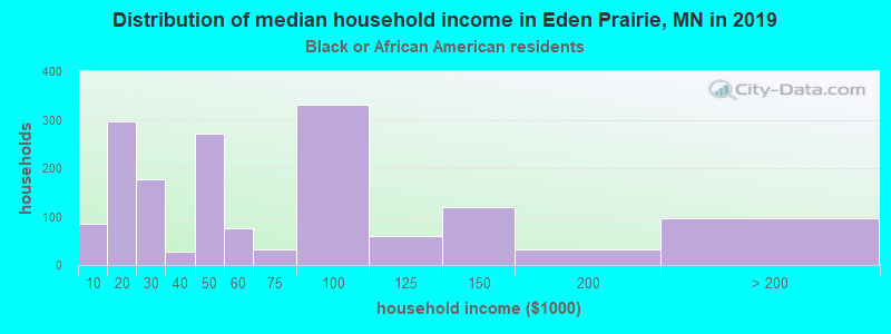 Eden Prairie household income for Black householders