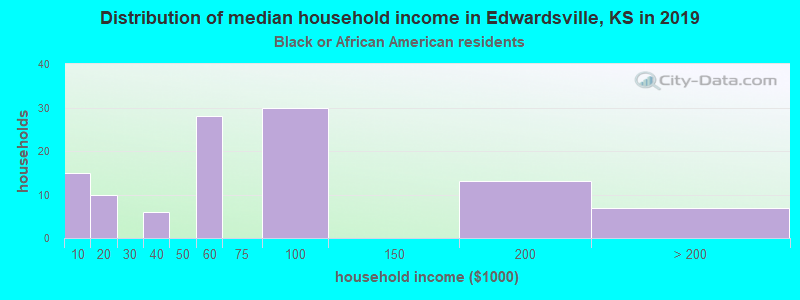 Edwardsville household income for Black householders
