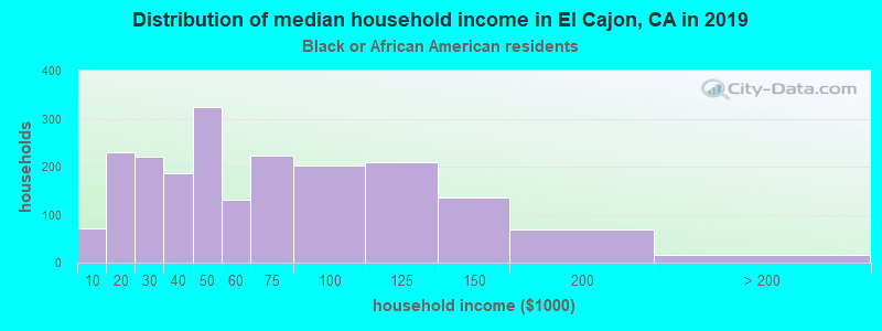 El Cajon household income for Black householders
