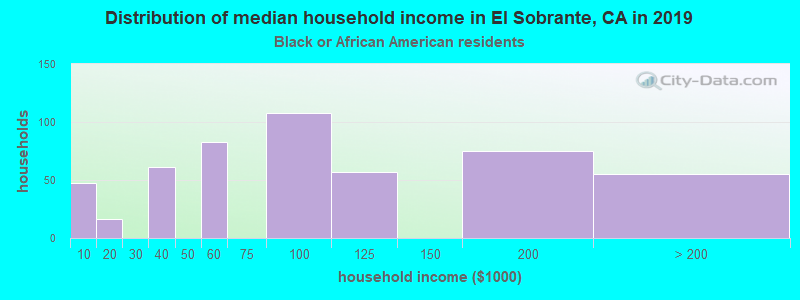 El Sobrante household income for Black householders