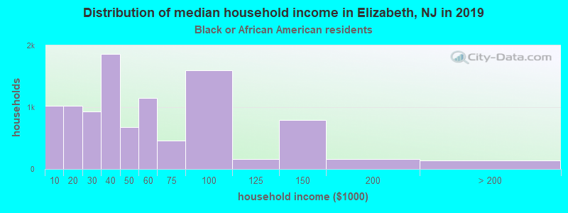 Elizabeth household income for Black householders