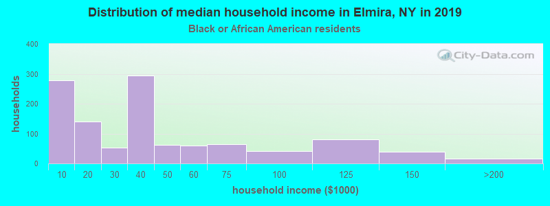 Elmira household income for Black householders