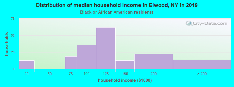 Elwood household income for Black householders