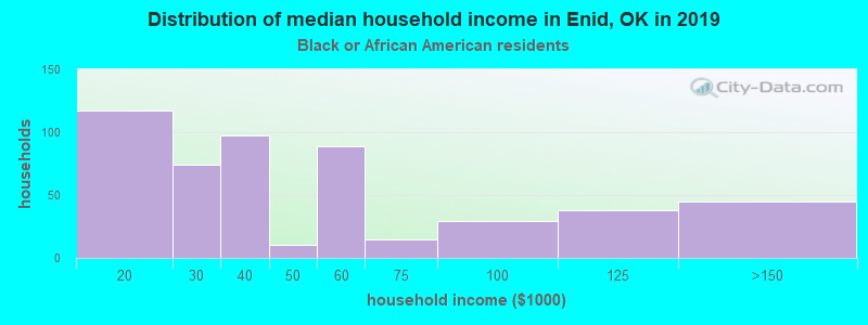 Enid household income for Black householders