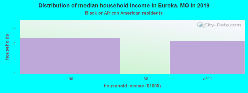 Eureka household income for Black householders